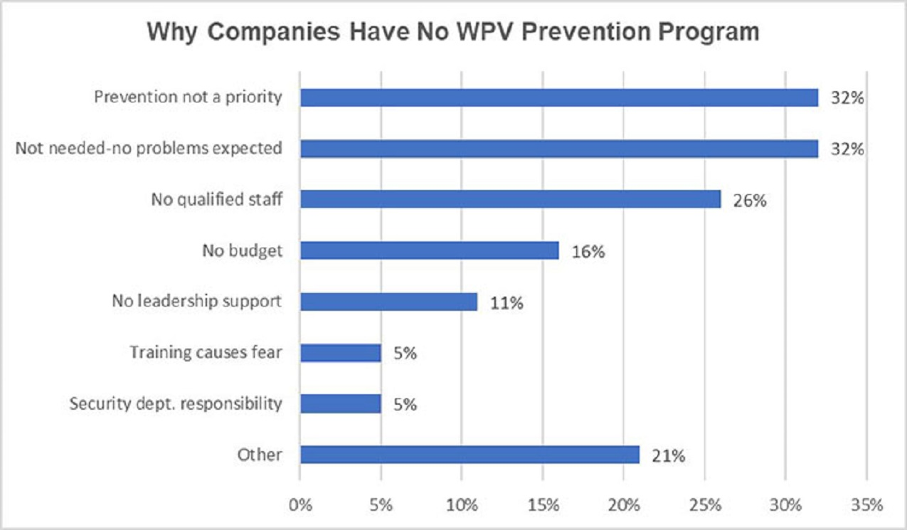 Media Partners Research Suggests Many Organizations May Be Overlooking Workplace Violence Prevention Programs